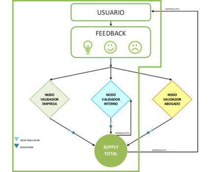 ¿Cómo funcionan el «Nodo/oráculo validador interno» y el «Nodo/oráculo validador empresa»?
