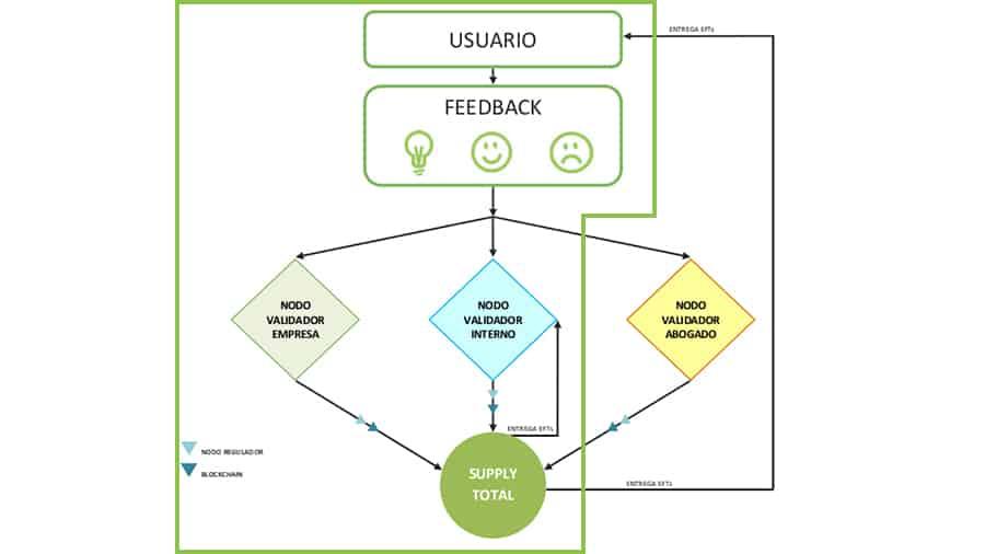 Imagen-Nodos-espanol-Interno2