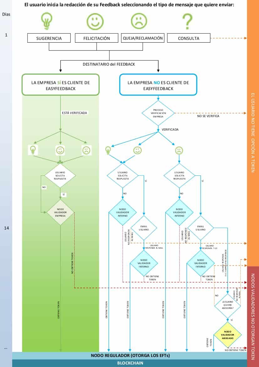 Gráfico funcionamiento feedback efts
