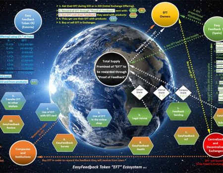 "EasyFeedback Token ""EFT"" Ecosystem"