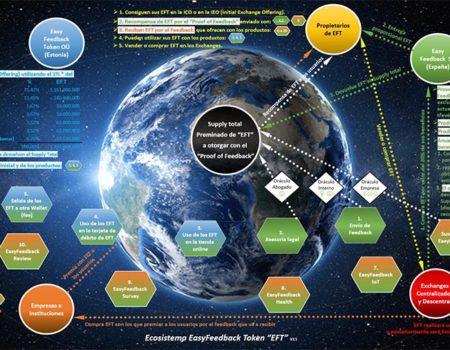Ecosistema EasyFeedback Token «EFT»