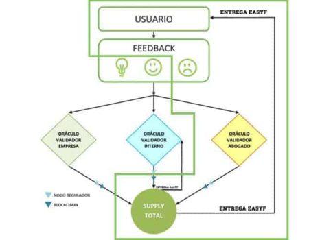 ¿Cómo funcionan el «Oráculo validador interno» y el «Oráculo validador empresa»?