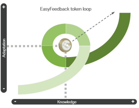 """The EasyFeedback token evolves: It becomes """"EASYF"""" and starts its PRE-SALE"""