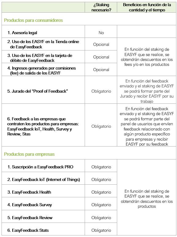 Imagen con los productos que tiene EasyFeedback para usuarios y empresas