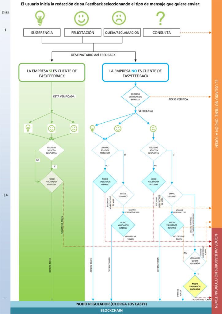 La imagen describe el proceso de obtención de EasyFeedback token para los usuarios dependiendo del tipo de feedback que envíen
