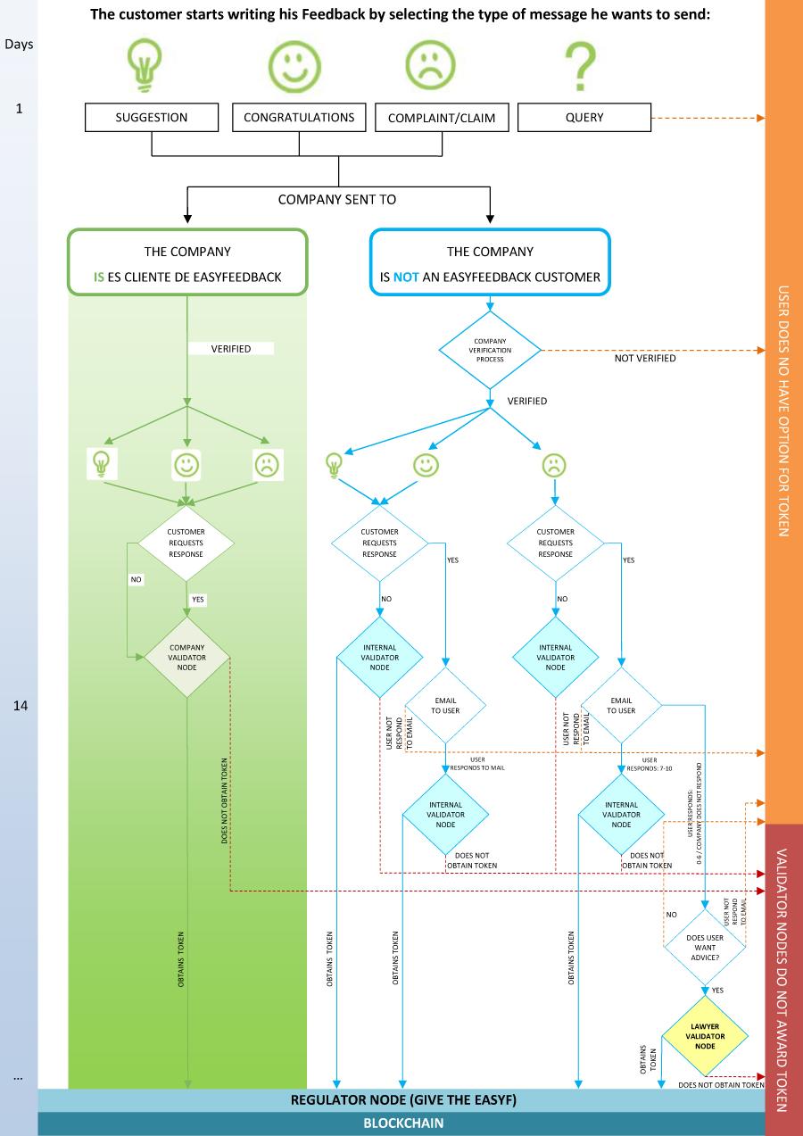 The image describes the EasyFeedback token obtaining process