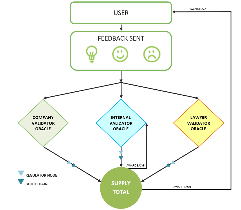 """The image descrives the tokenized model focuses on the """"Proof of Feedback"""" between users and companies and institutions."""